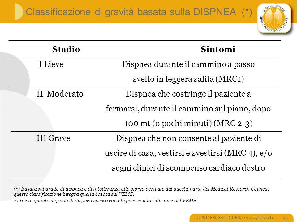 Classificazione di gravità basata sulla DISPNEA (*)