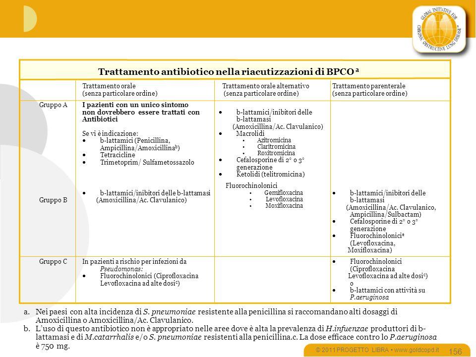 Trattamento antibiotico nella riacutizzazioni di BPCO a