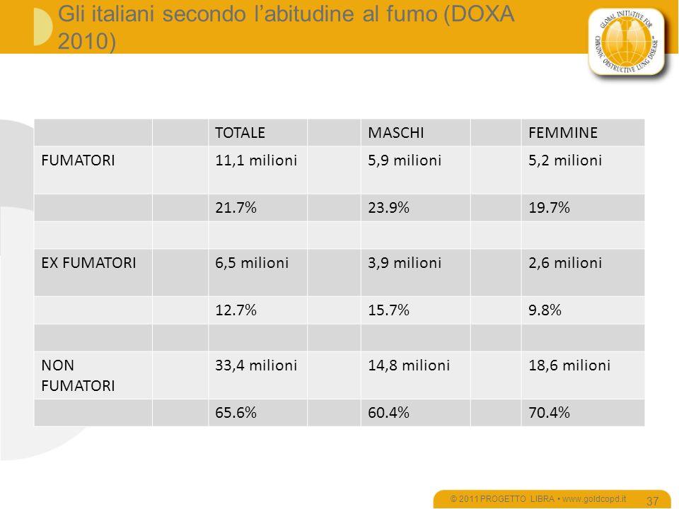 Gli italiani secondo l'abitudine al fumo (DOXA 2010)