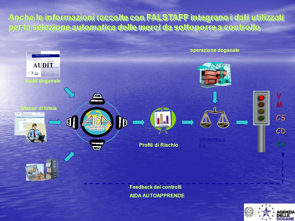 Anche le informazioni raccolte con FALSTAFF integrano i dati utilizzati per la selezione automatica delle merci da sottoporre a controllo