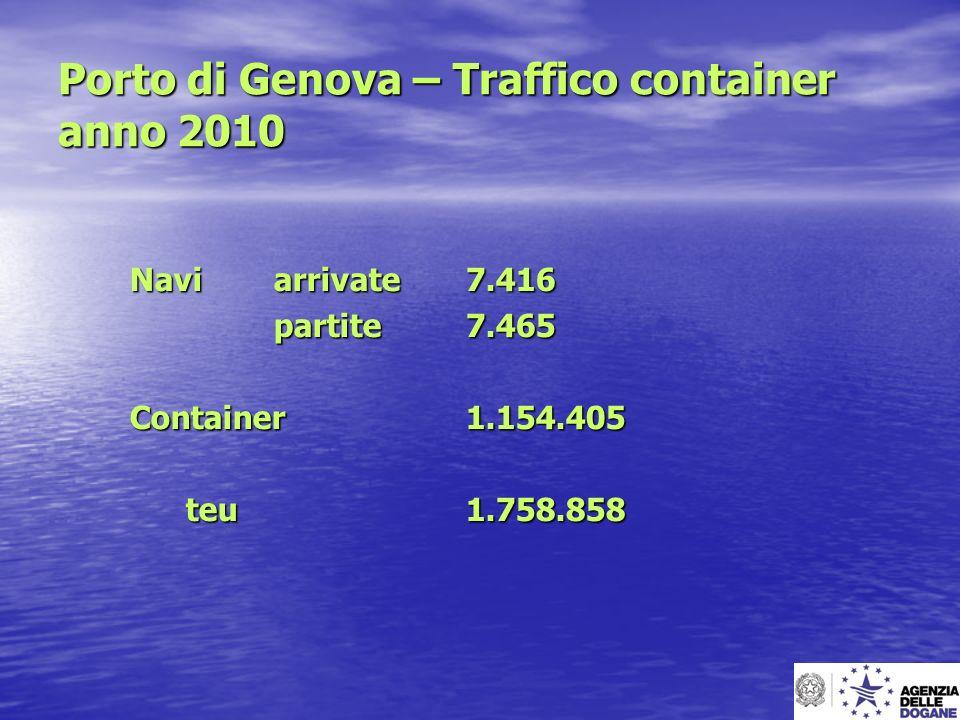 Porto di Genova – Traffico container anno 2010