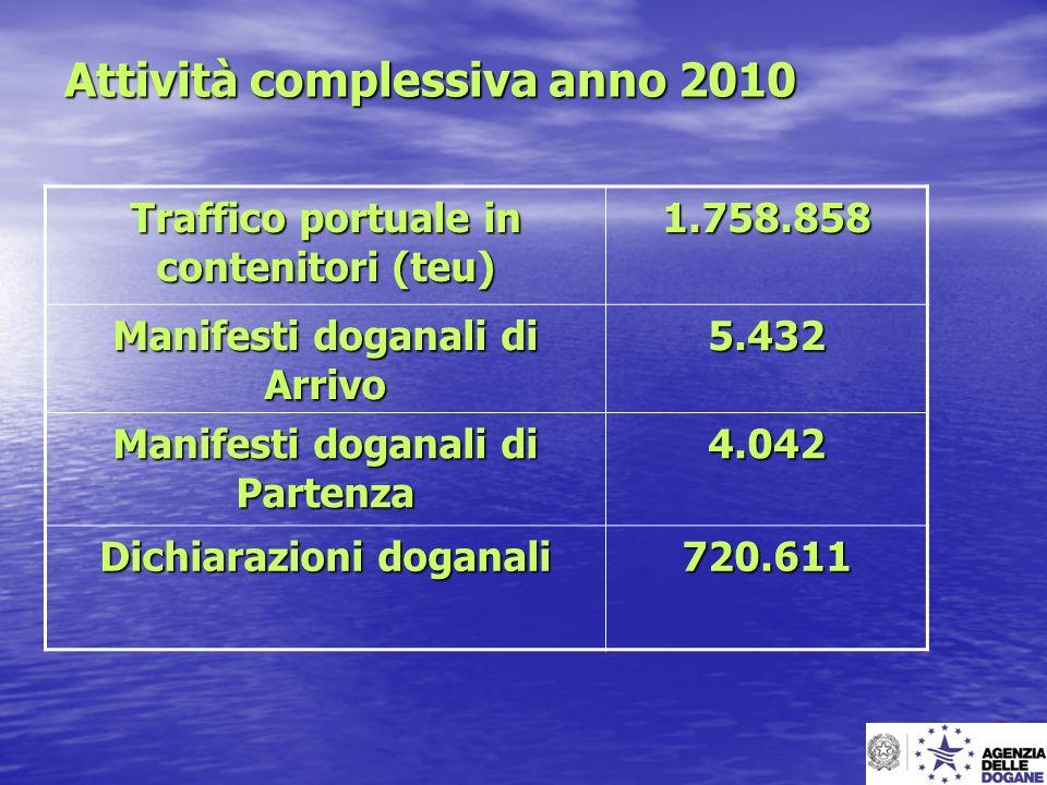 Attività complessiva anno 2010