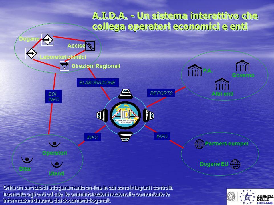 A.I.D.A. - Un sistema interattivo che collega operatori economici e enti