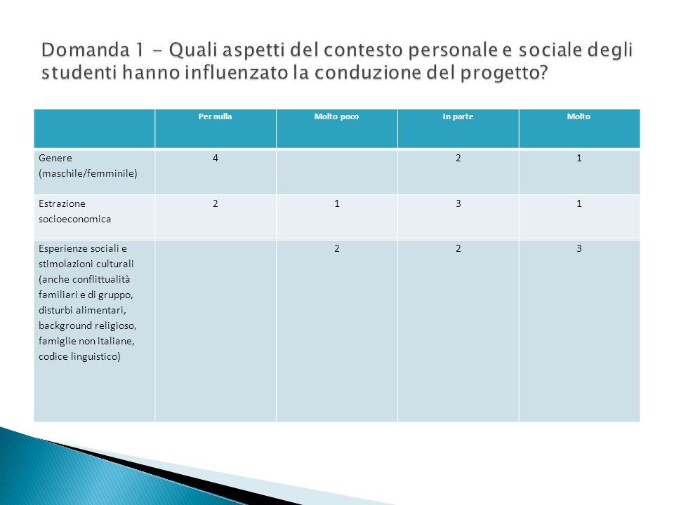 Domanda 1 - Quali aspetti del contesto personale e sociale degli studenti hanno influenzato la conduzione del progetto