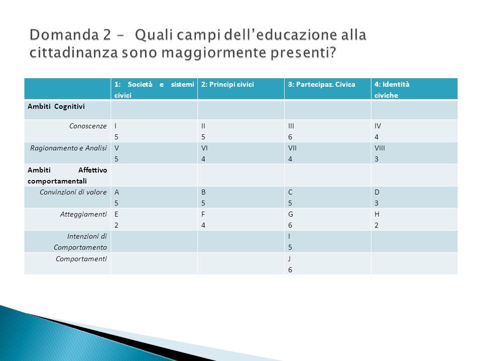 Domanda 2 - Quali campi dell'educazione alla cittadinanza sono maggiormente presenti