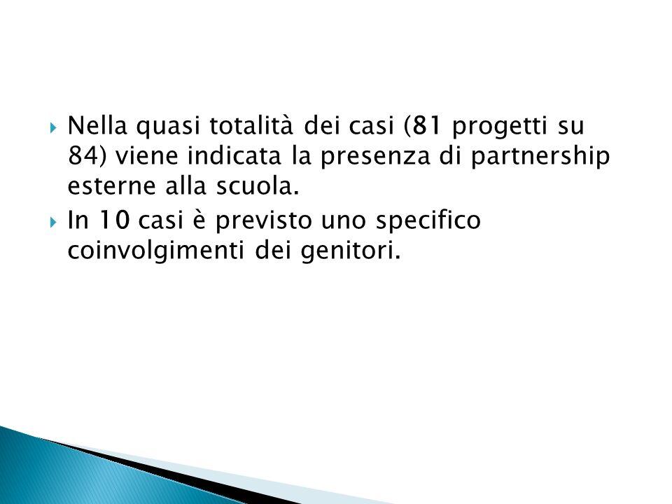 Nella quasi totalità dei casi (81 progetti su 84) viene indicata la presenza di partnership esterne alla scuola.