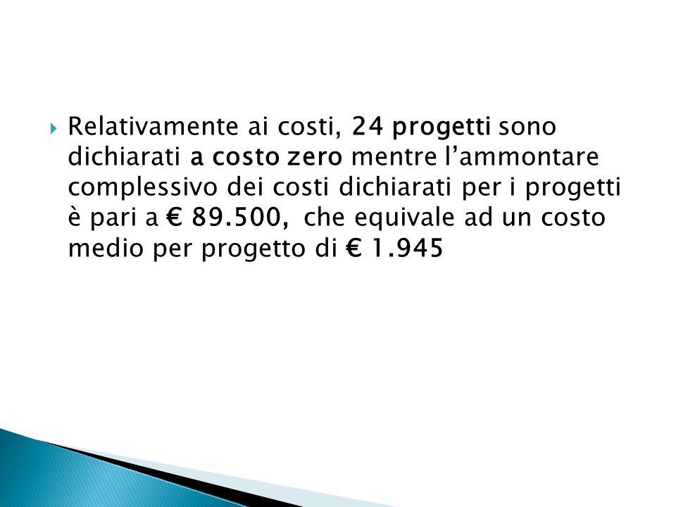 Relativamente ai costi, 24 progetti sono dichiarati a costo zero mentre l'ammontare complessivo dei costi dichiarati per i progetti è pari a € 89.500, che equivale ad un costo medio per progetto di € 1.945