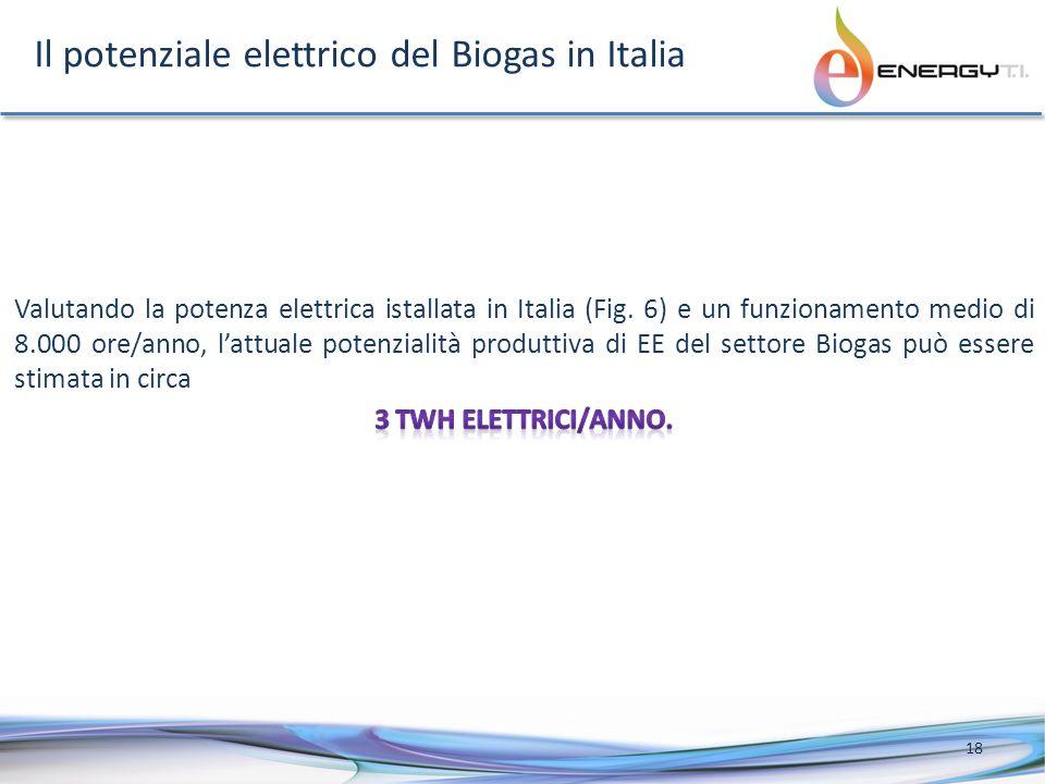 Il potenziale elettrico del Biogas in Italia