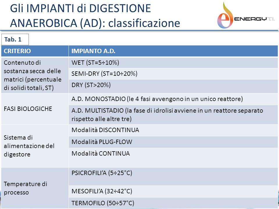 Gli IMPIANTI di DIGESTIONE ANAEROBICA (AD): classificazione