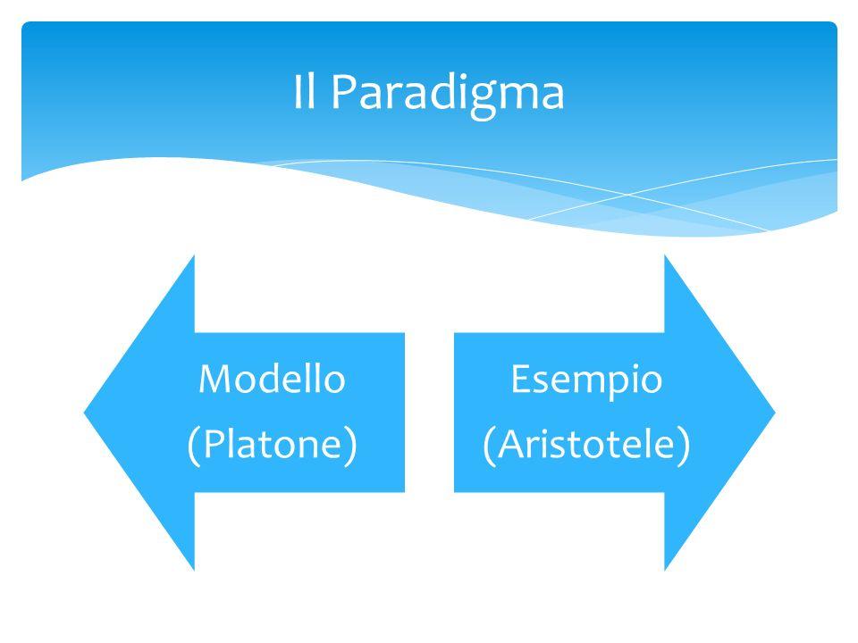 Il Paradigma Modello (Platone) Esempio (Aristotele)