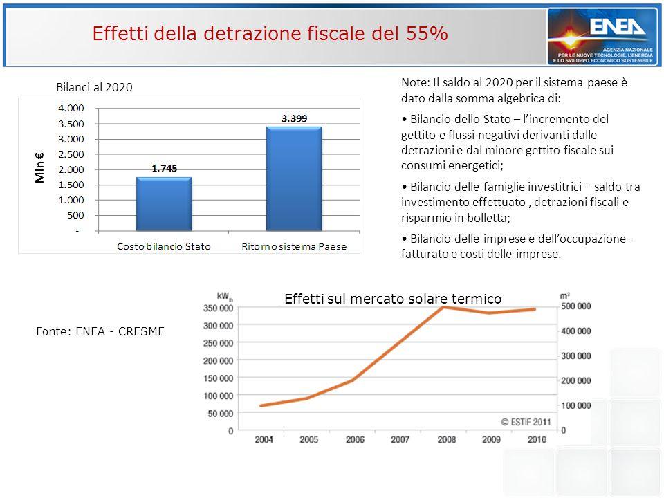 Effetti della detrazione fiscale del 55%