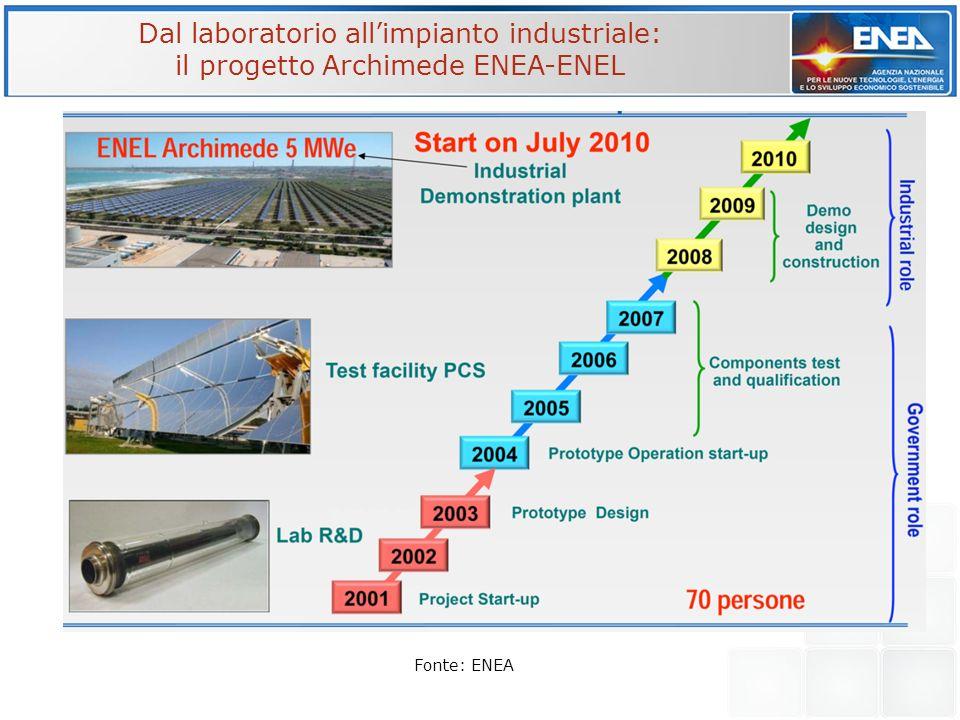 Dal laboratorio all'impianto industriale: il progetto Archimede ENEA-ENEL