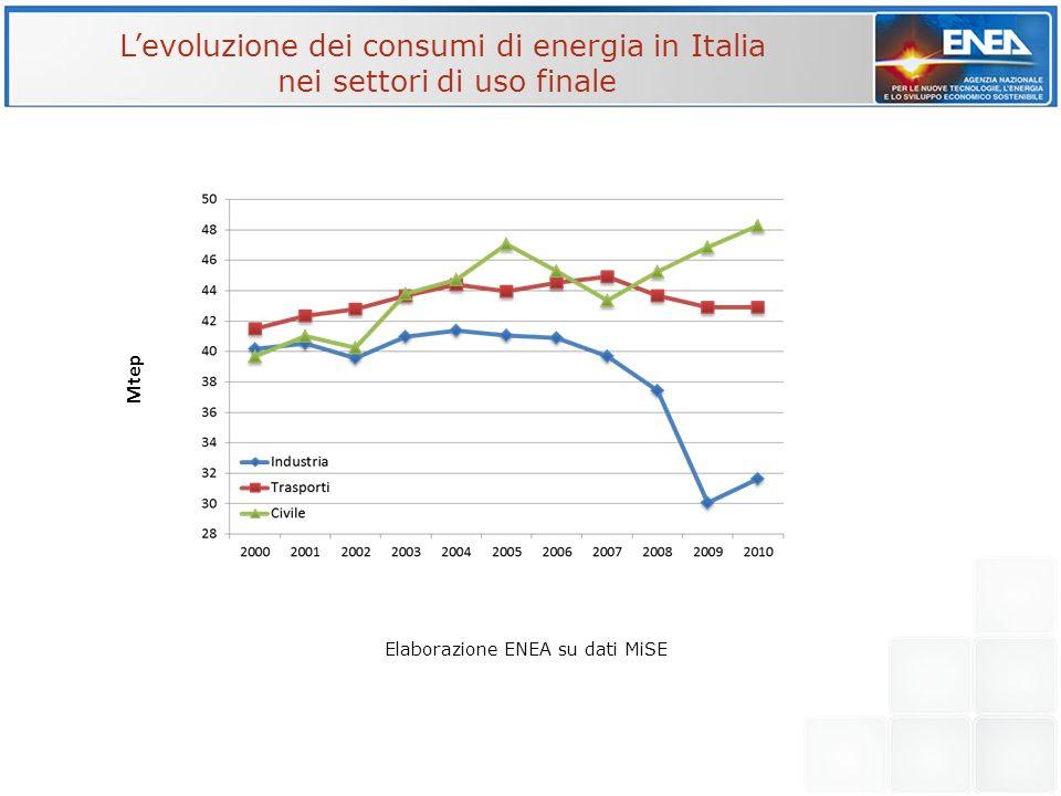 Elaborazione ENEA su dati MiSE