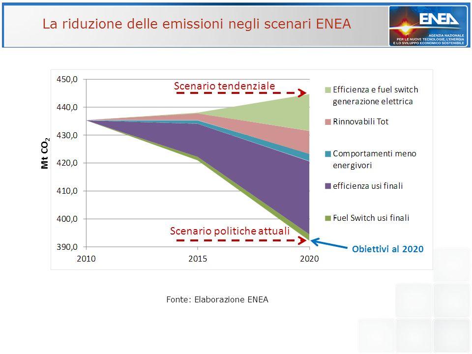 La riduzione delle emissioni negli scenari ENEA