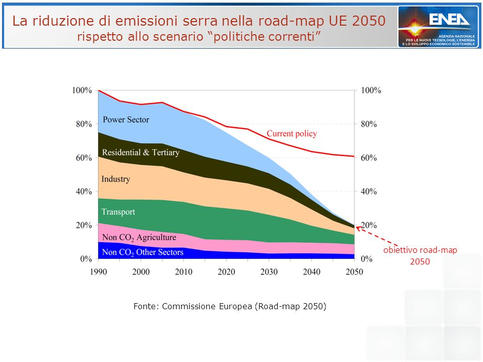 Fonte: Commissione Europea (Road-map 2050)