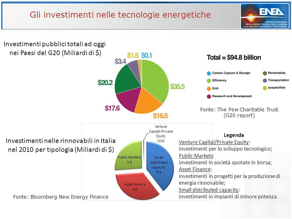 Gli investimenti nelle tecnologie energetiche
