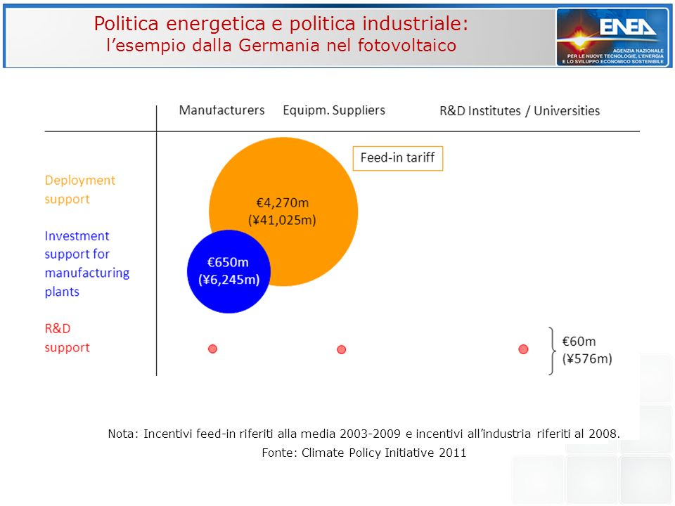 Fonte: Climate Policy Initiative 2011