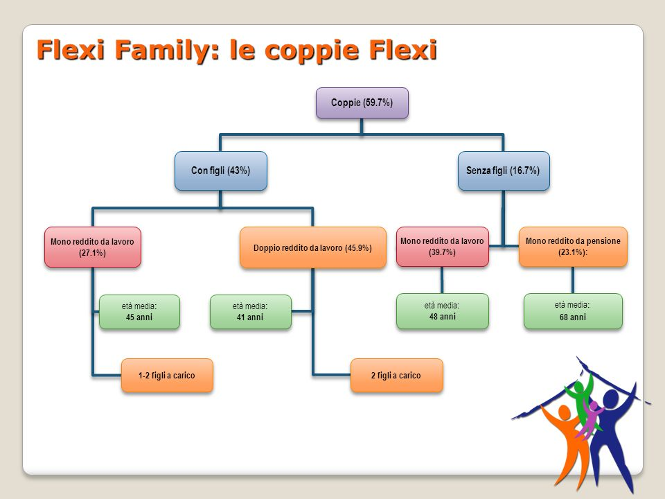 Flexi Family: le coppie Flexi