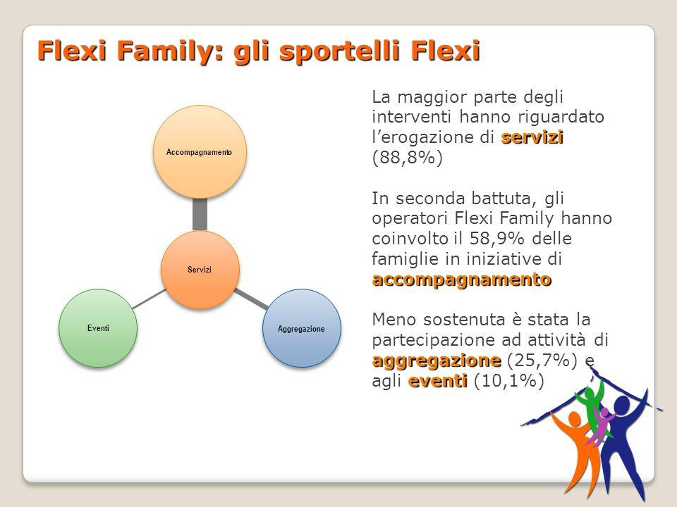Flexi Family: gli sportelli Flexi