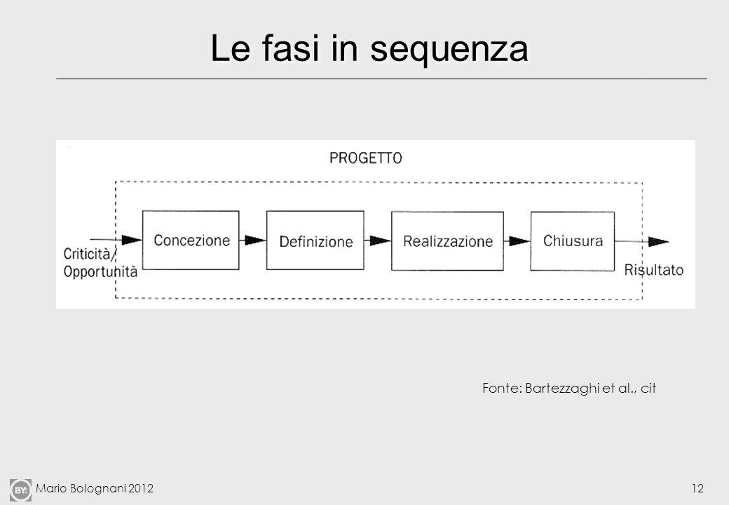 Le fasi in sequenza Fonte: Bartezzaghi et al., cit
