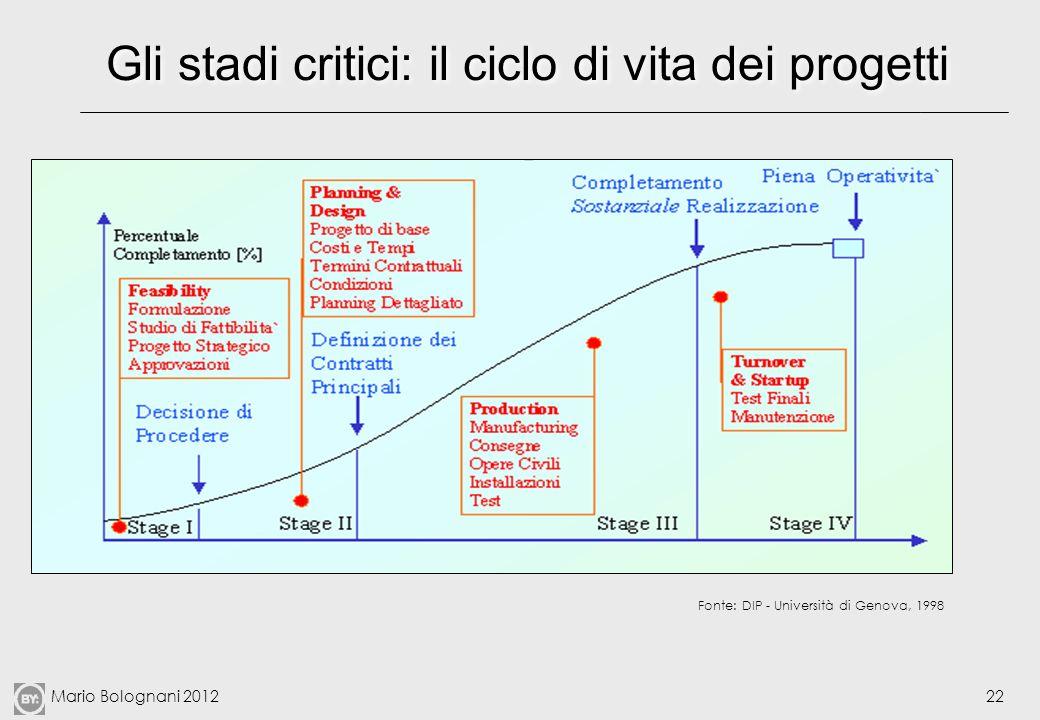 Gli stadi critici: il ciclo di vita dei progetti