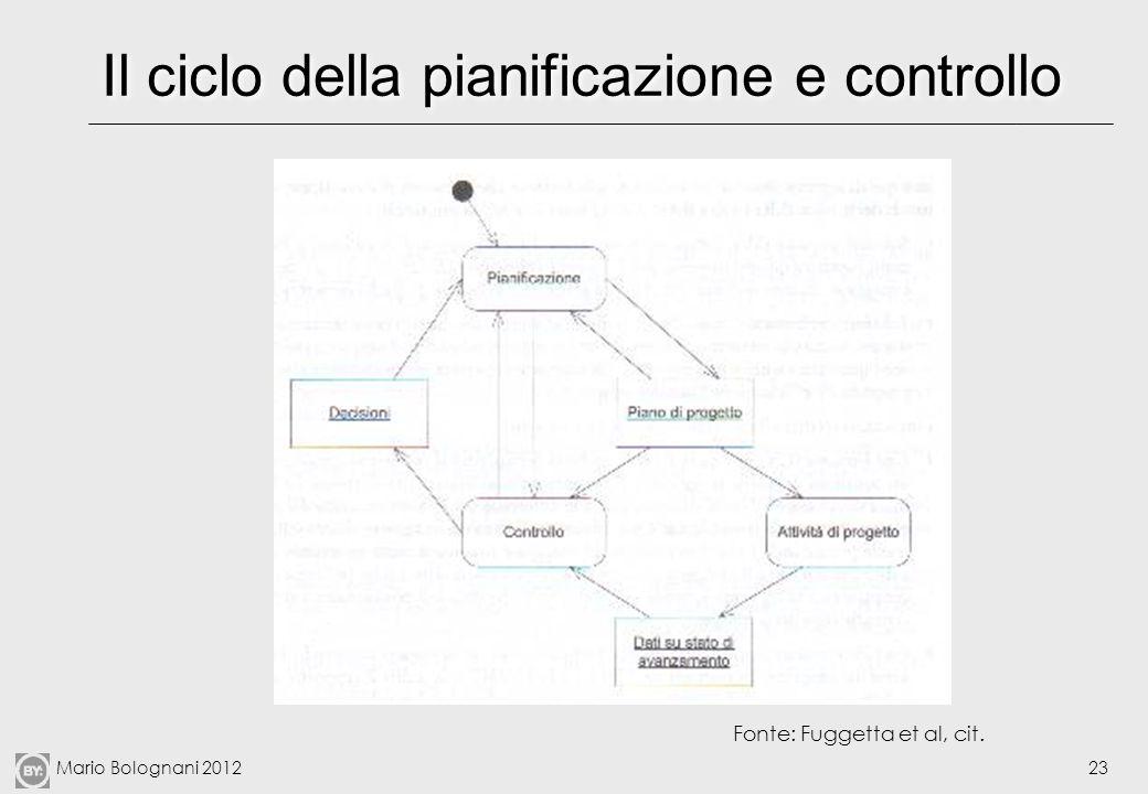 Il ciclo della pianificazione e controllo