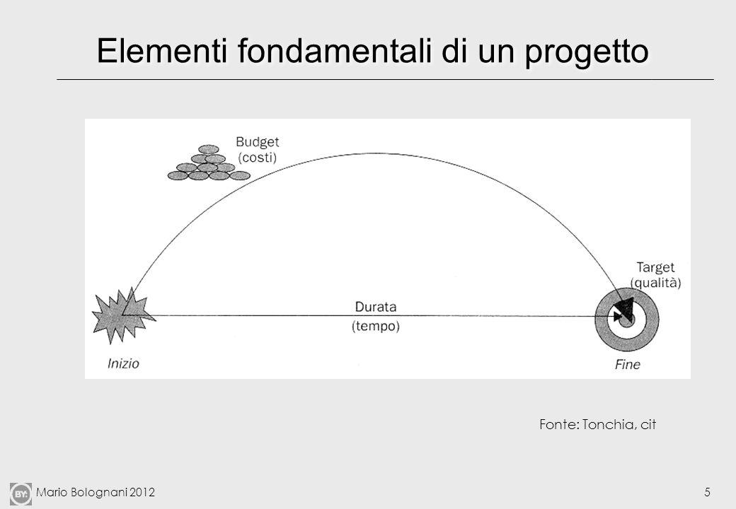 Elementi fondamentali di un progetto