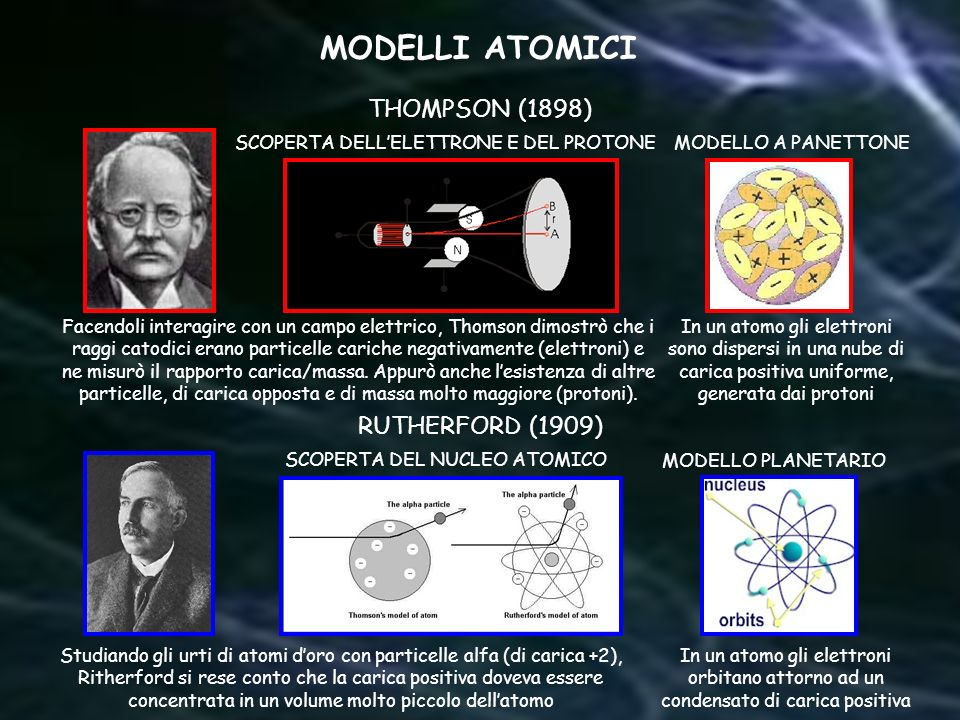 MODELLI ATOMICI THOMPSON (1898) RUTHERFORD (1909)
