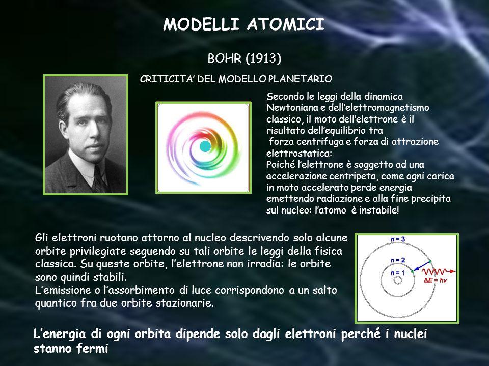 MODELLI ATOMICI BOHR (1913)