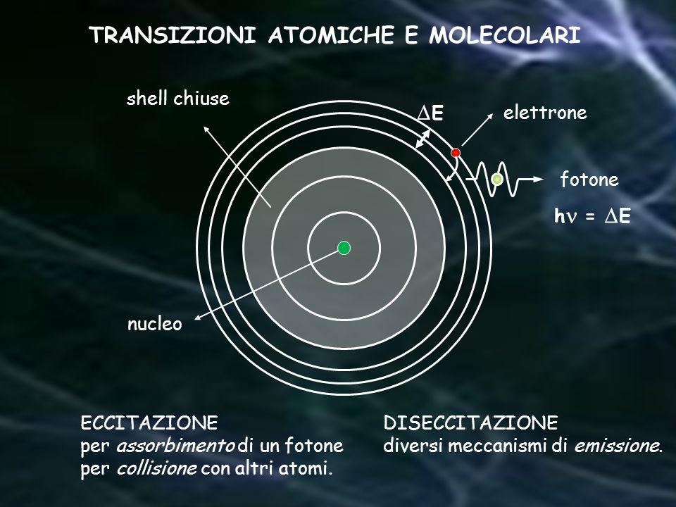 TRANSIZIONI ATOMICHE E MOLECOLARI
