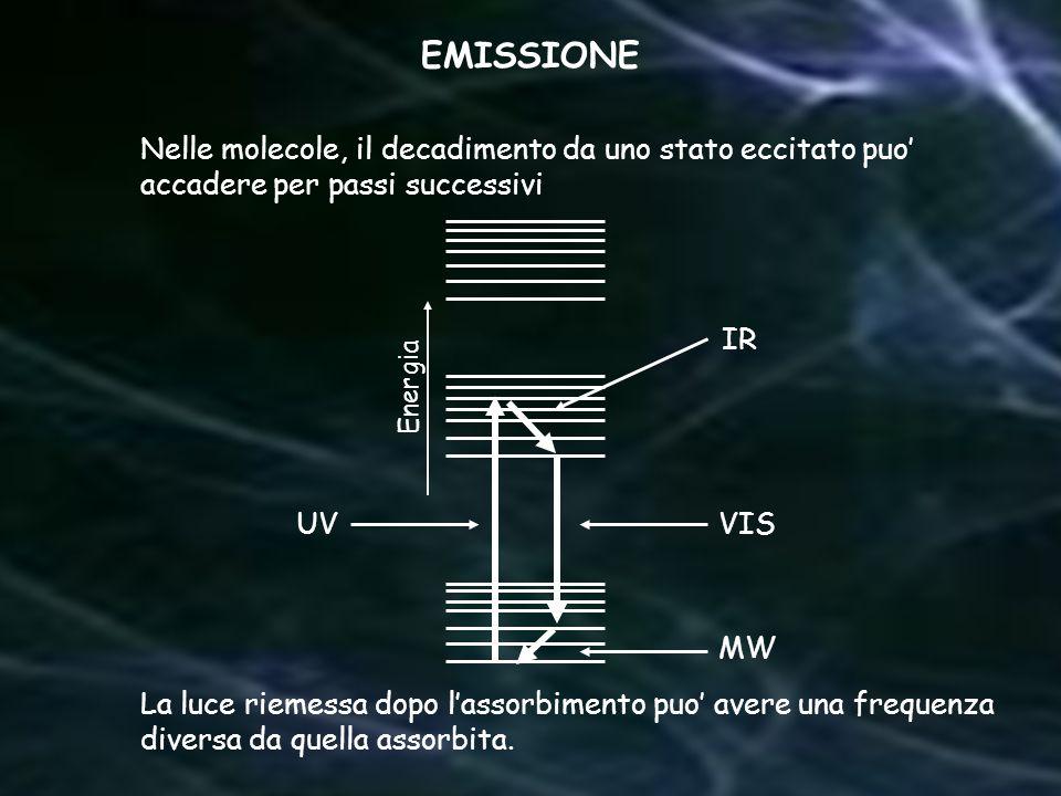 EMISSIONE Nelle molecole, il decadimento da uno stato eccitato puo'
