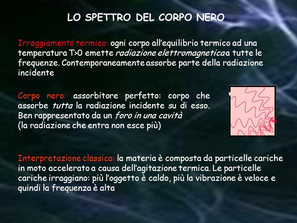 LO SPETTRO DEL CORPO NERO