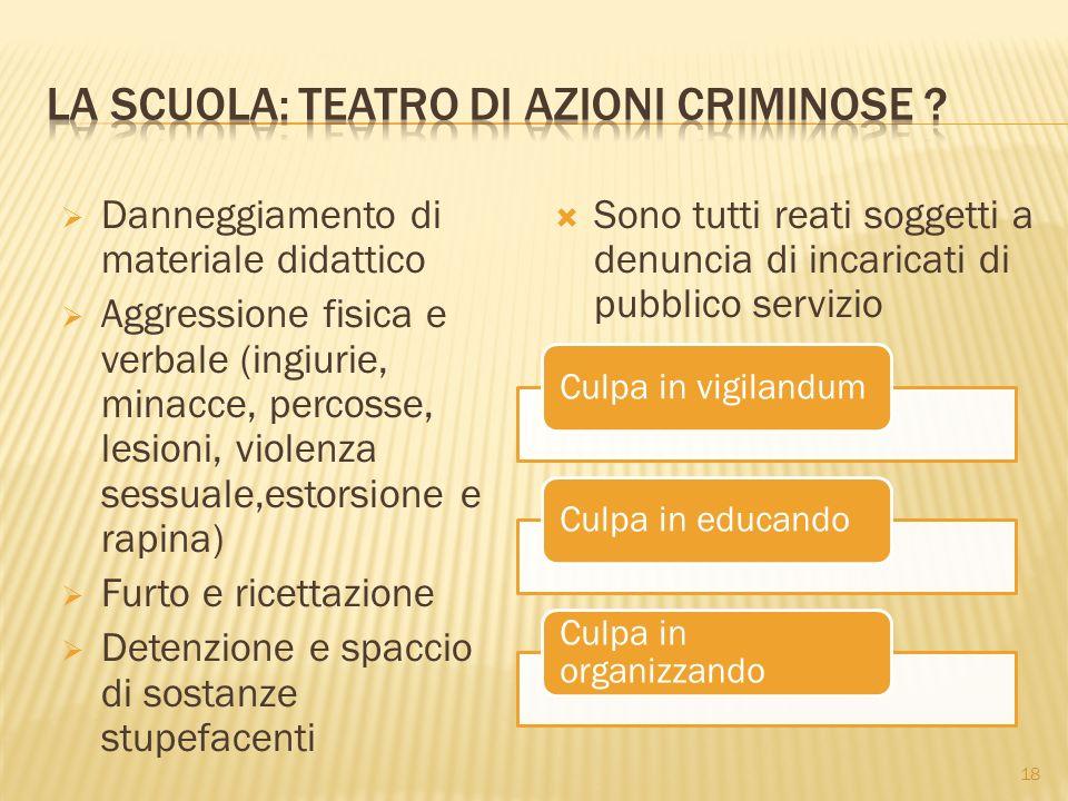 La scuola: teatro di azioni criminose