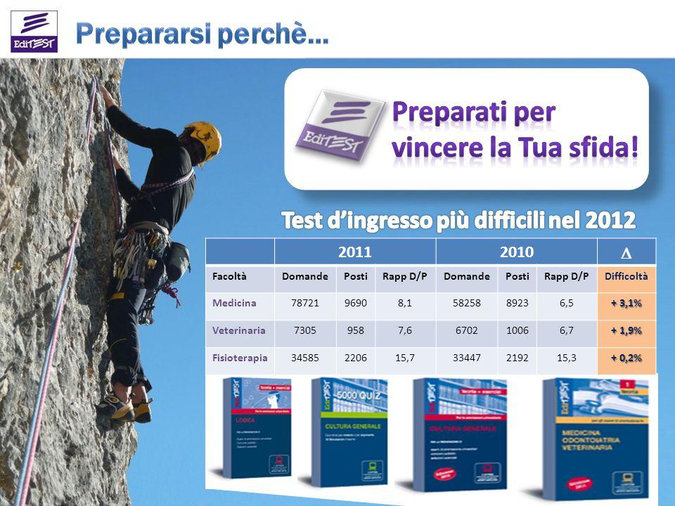 Test d'ingresso più difficili nel 2012