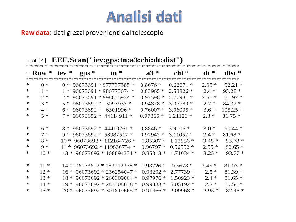 Analisi dati Raw data: dati grezzi provenienti dal telescopio