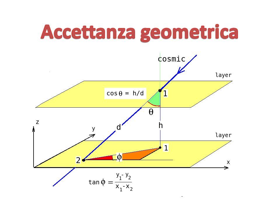 Accettanza geometrica