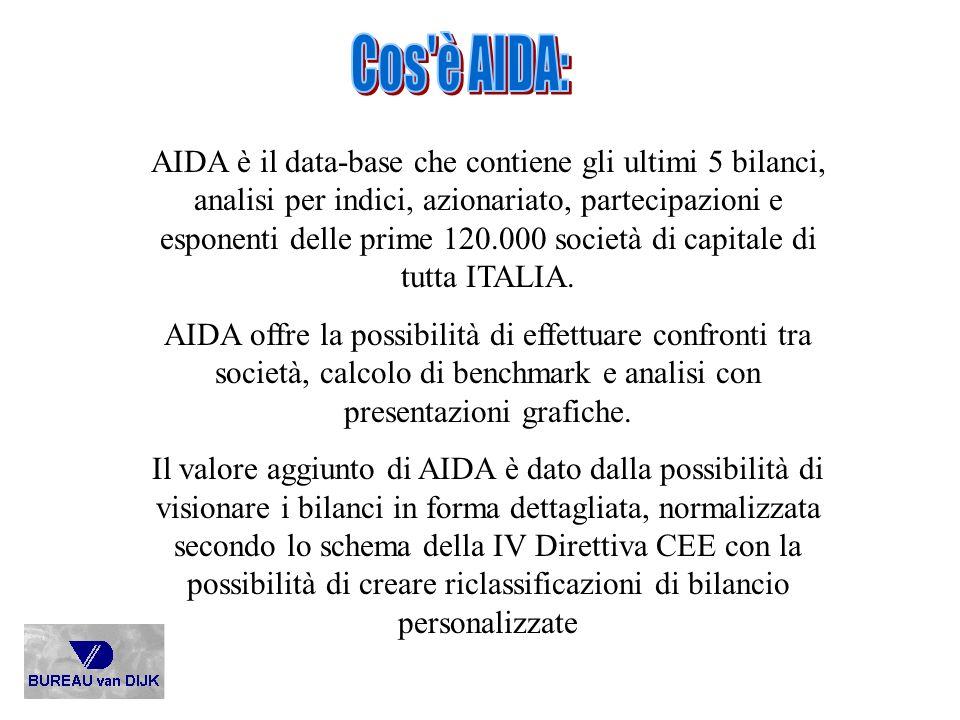 Cos è AIDA: