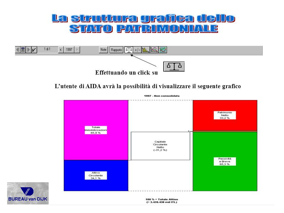 La struttura grafica dello STATO PATRIMONIALE