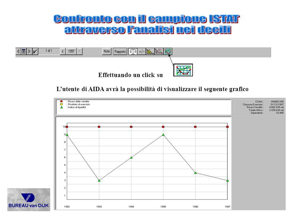 Confronto con il campione ISTAT attraverso l analisi nei decili