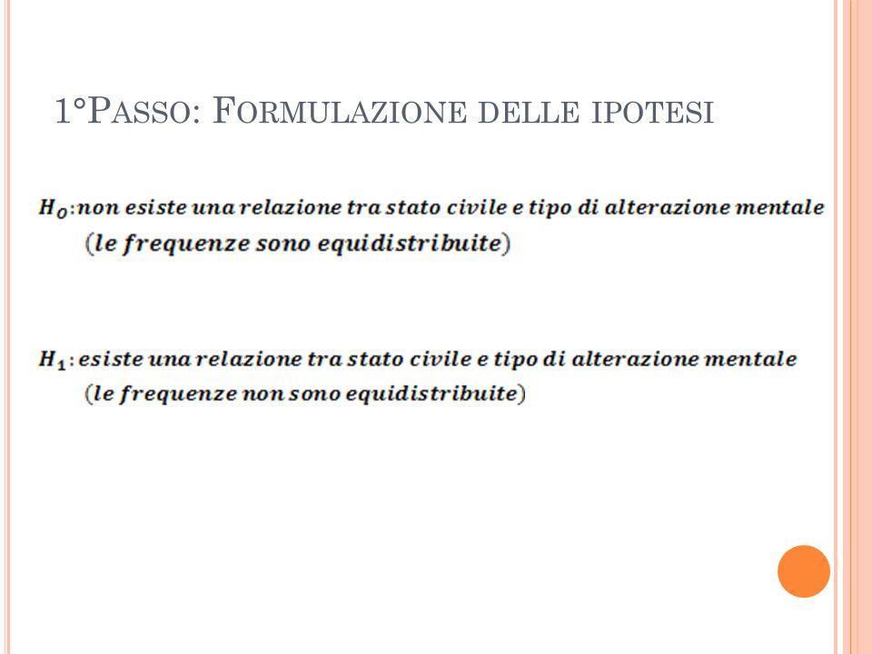 1°Passo: Formulazione delle ipotesi