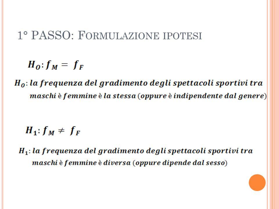 1° PASSO: Formulazione ipotesi