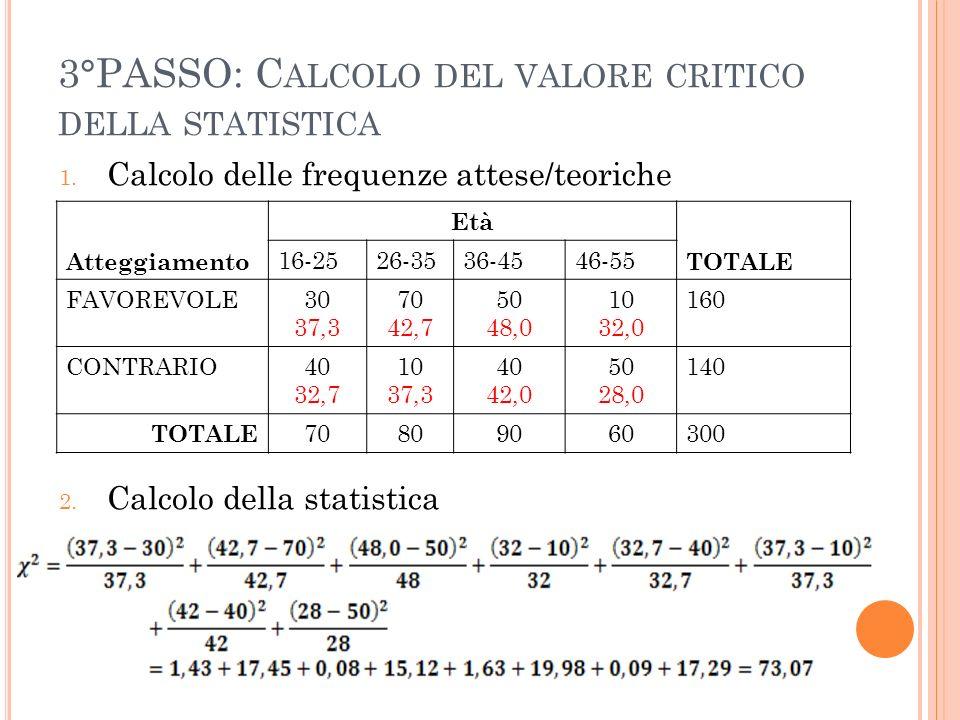 3°PASSO: Calcolo del valore critico della statistica