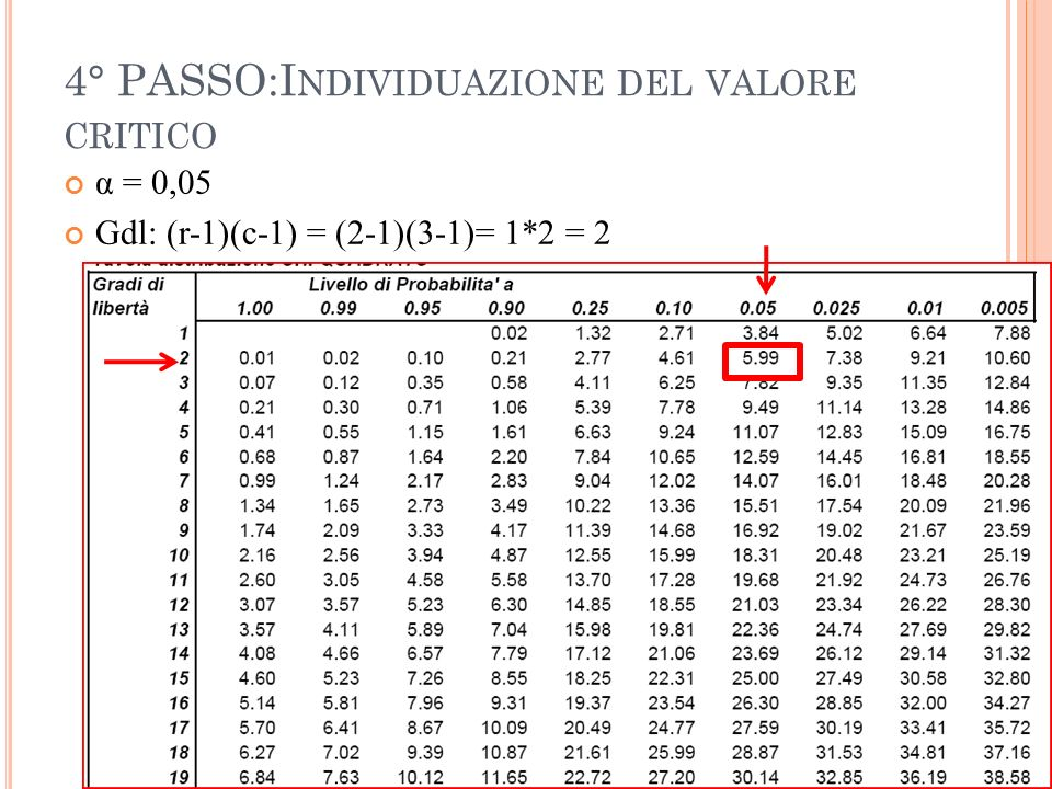 4° PASSO:Individuazione del valore critico