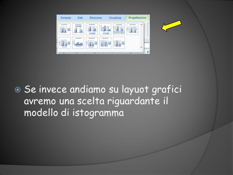 Se invece andiamo su layuot grafici avremo una scelta riguardante il modello di istogramma