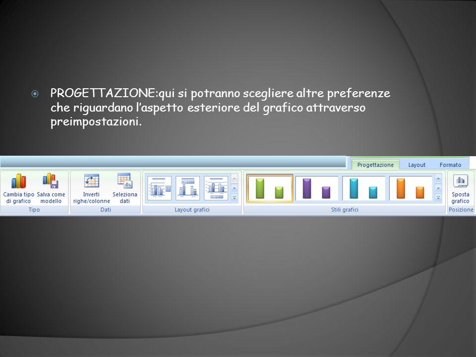 PROGETTAZIONE:qui si potranno scegliere altre preferenze che riguardano l'aspetto esteriore del grafico attraverso preimpostazioni.