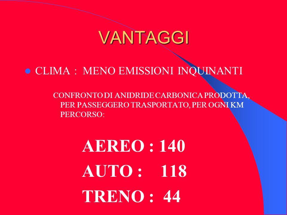VANTAGGI AEREO : 140 AUTO : 118 TRENO : 44