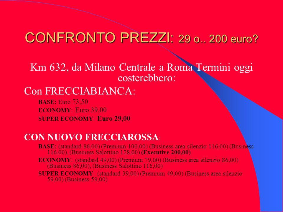 CONFRONTO PREZZI: 29 o.. 200 euro