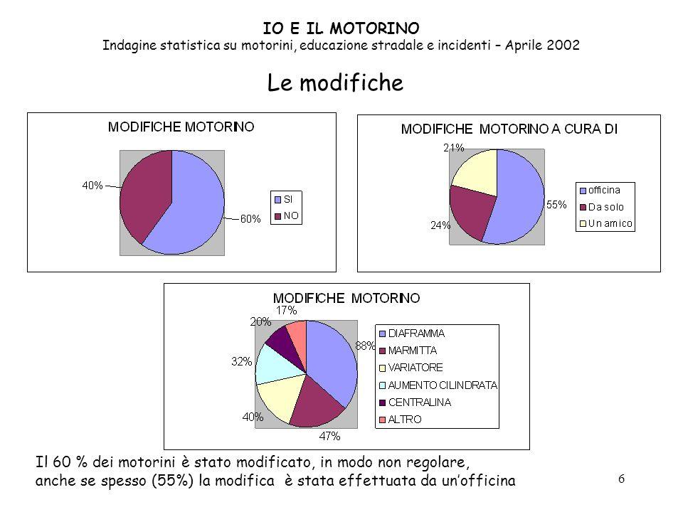 IO E IL MOTORINO Indagine statistica su motorini, educazione stradale e incidenti – Aprile 2002