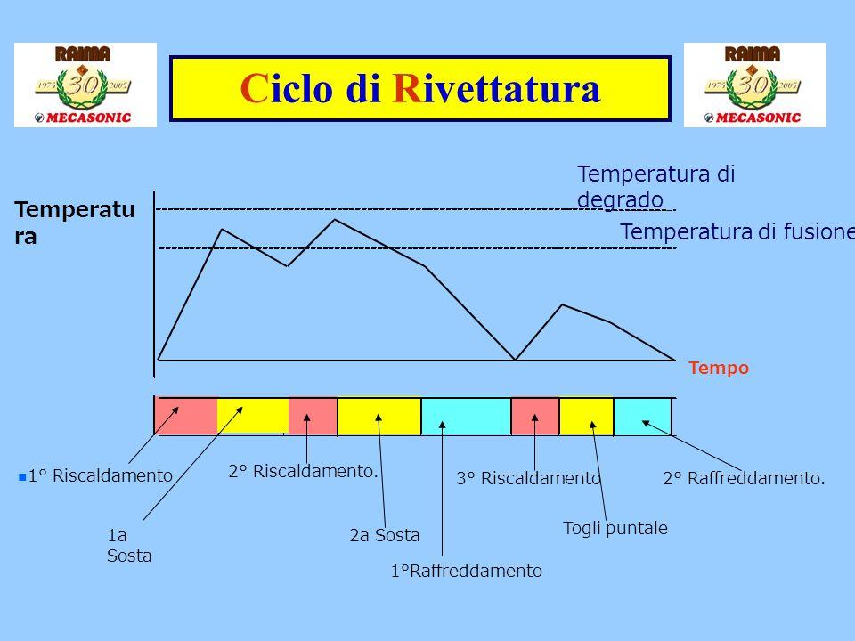 Ciclo di Rivettatura Temperatura di degrado Temperatura