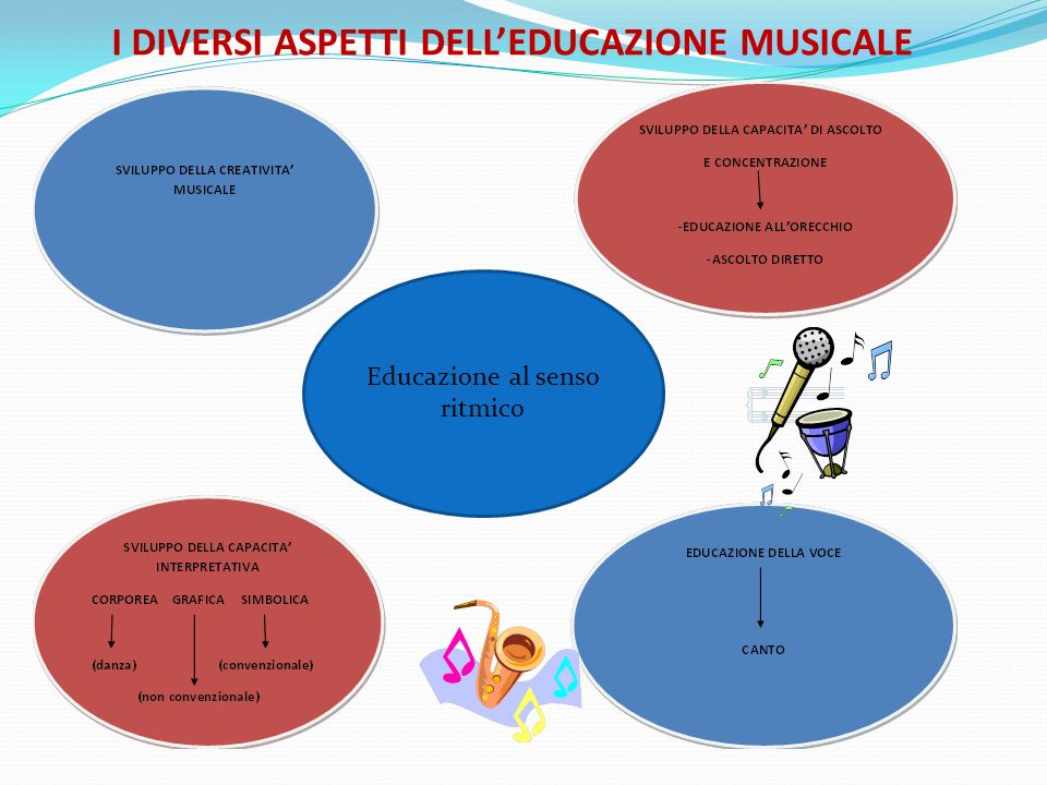 I DIVERSI ASPETTI DELL'EDUCAZIONE MUSICALE